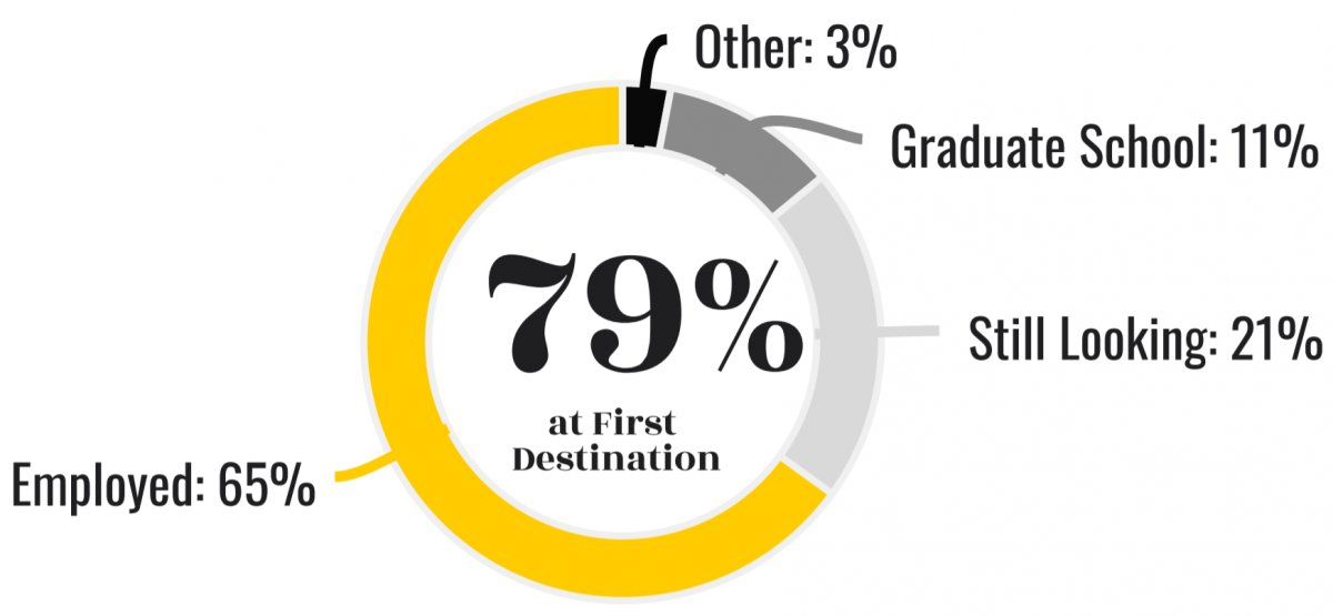 Employed=65%, Still Looking=21%, Graduate School=11%, 79% at First Destination