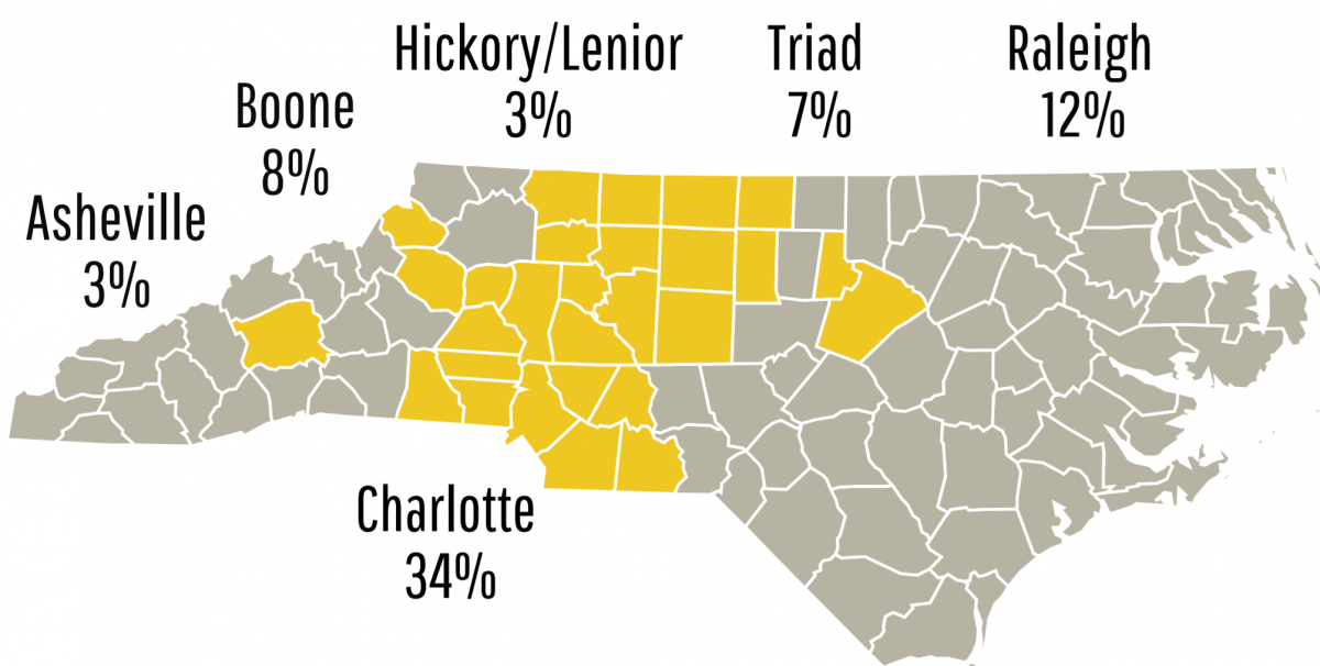 Charlotte=34%, Raleigh=12%, Triad=7%, Boone=8%, Hickory Lenoir=3%, Asheville=3%, Other=9%