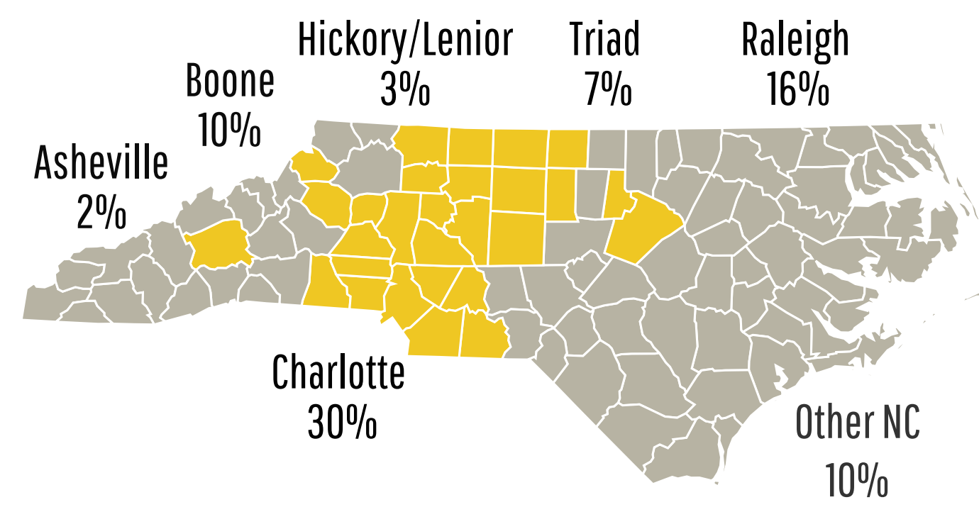 30% Charlotte, 16% Raleigh, 10% Boone, 7% Triad, 3% Hickory, 2% Asheville, 10% Other